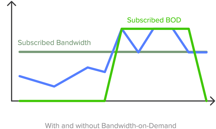 Bandwidth on Demand chart