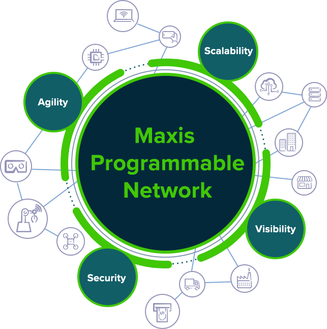 Maxis Programmable Network